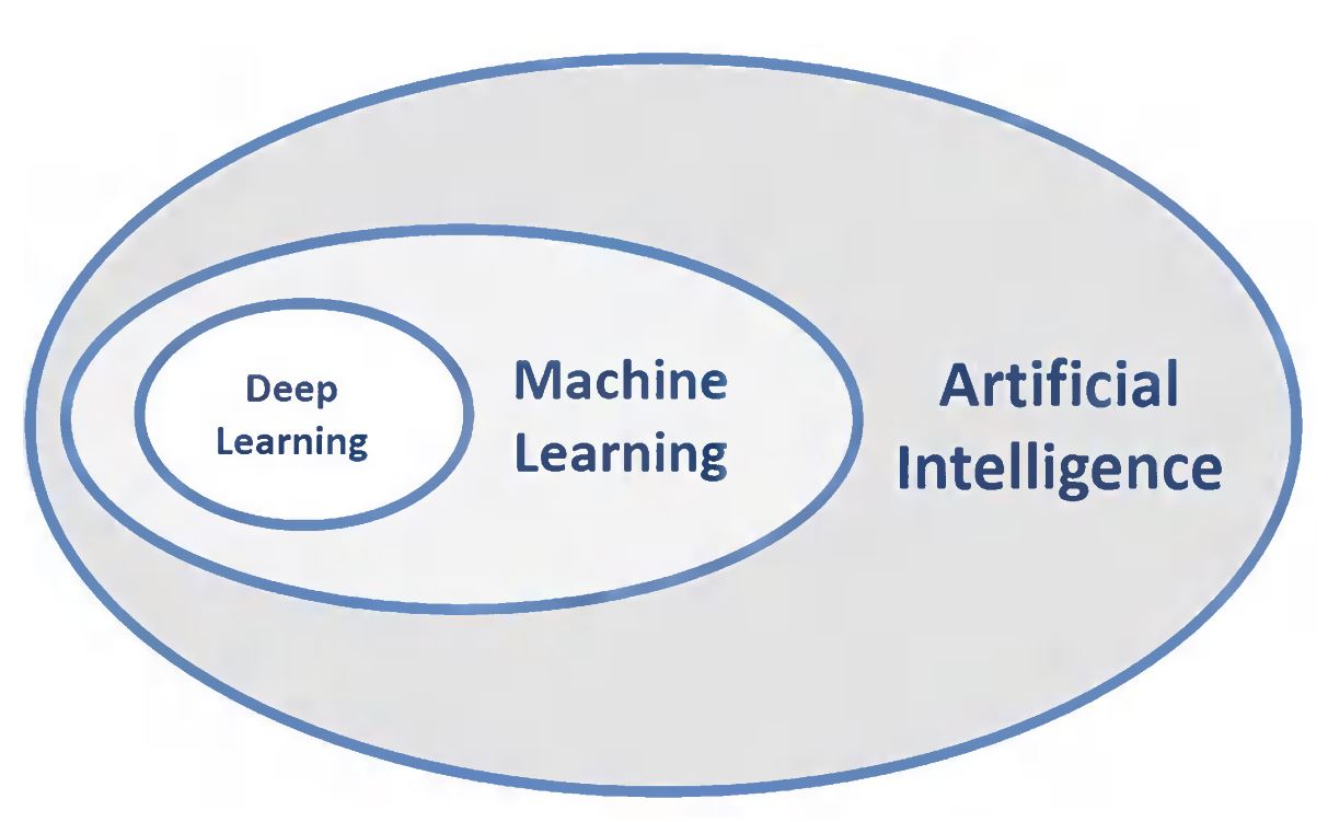 Image result for ai ml and dl